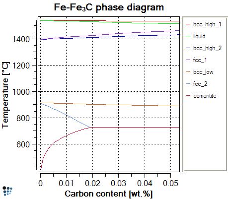 Matcalc homepage fe c phase diagram ccuart