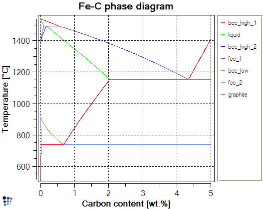 Matcalc homepage fe c phase diagram ccuart Gallery