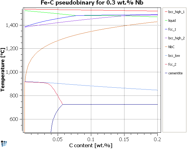 Matcalc homepage fe nb pseudobinary with constant c content ccuart Choice Image